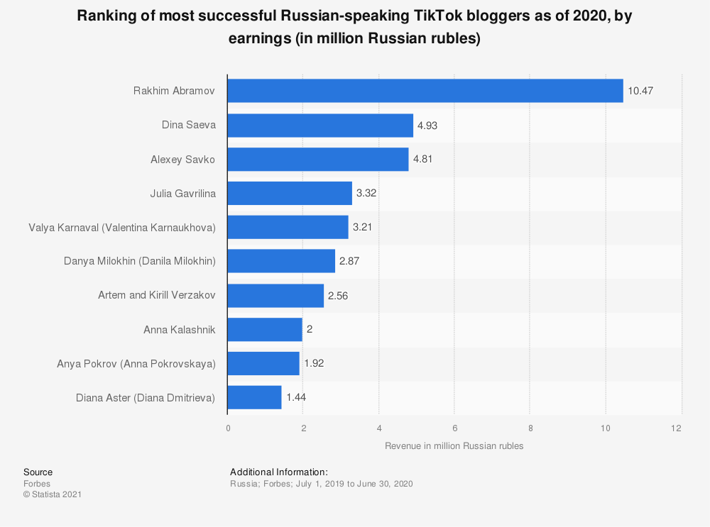 Statistic: Ranking of most successful Russian-speaking TikTok bloggers as of 2020, by earnings (in million Russian rubles) | Statista