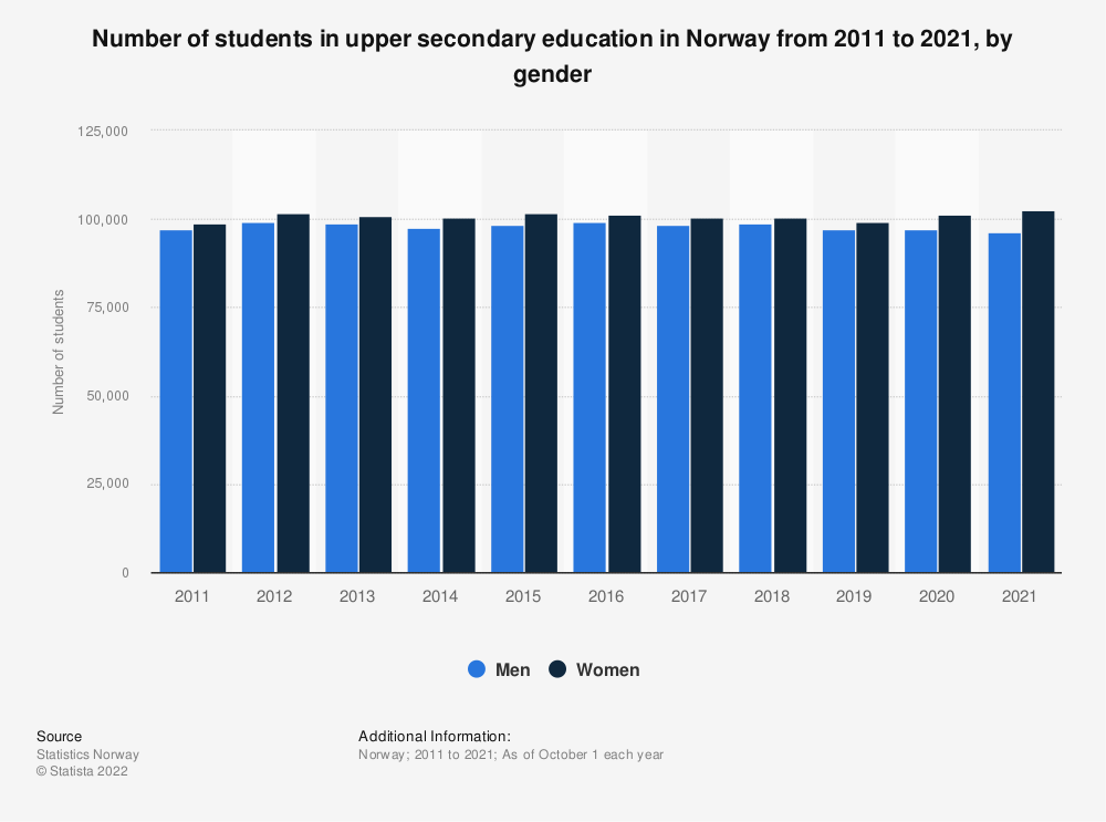 Statistic: Number of students in upper secondary education in Norway from 2010 to 2019, by gender   Statista