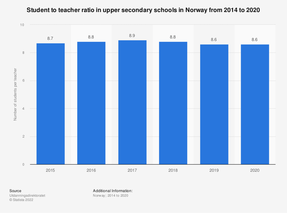 Statistic: Student to teacher ratio in upper secondary schools in Norway from 2014 to 2019   Statista