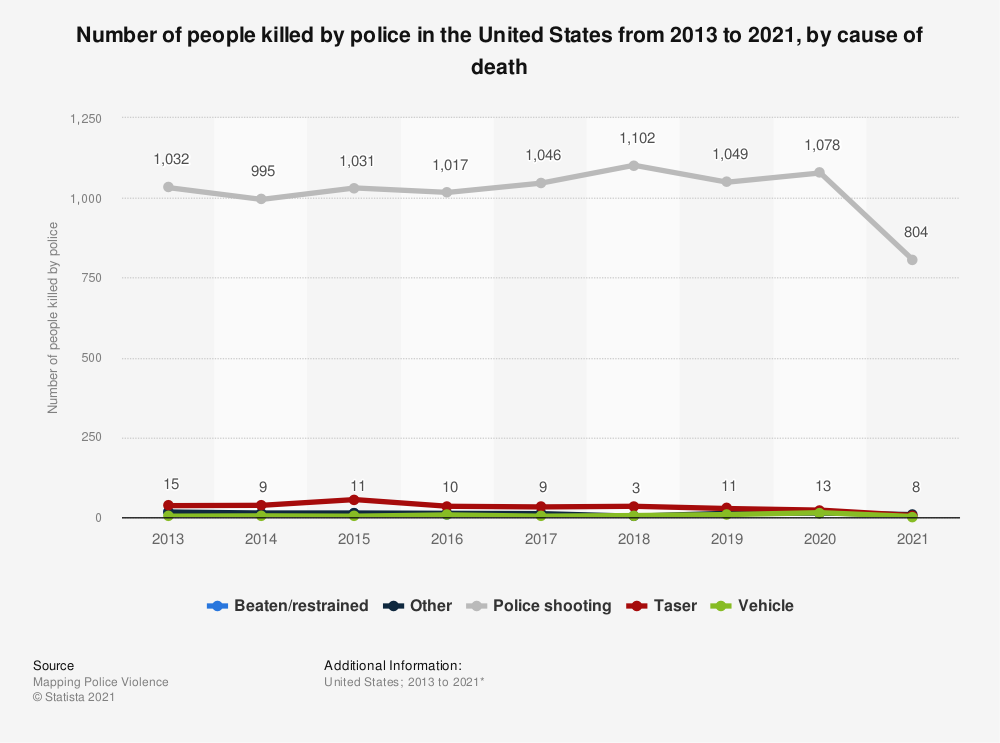 Statistic: Number of people killed by police in the United States from 2013 to 2019, by cause of death | Statista