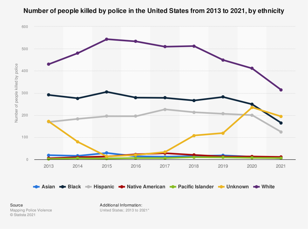 Statistic: Number of people killed by police in the United States from 2013 to 2019, by ethnicity | Statista