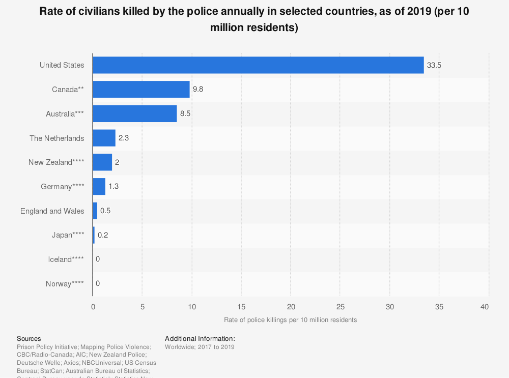 Statistic: Rate of civilians killed by the police annually in selected countries, as of 2019 (per 10 million residents) | Statista