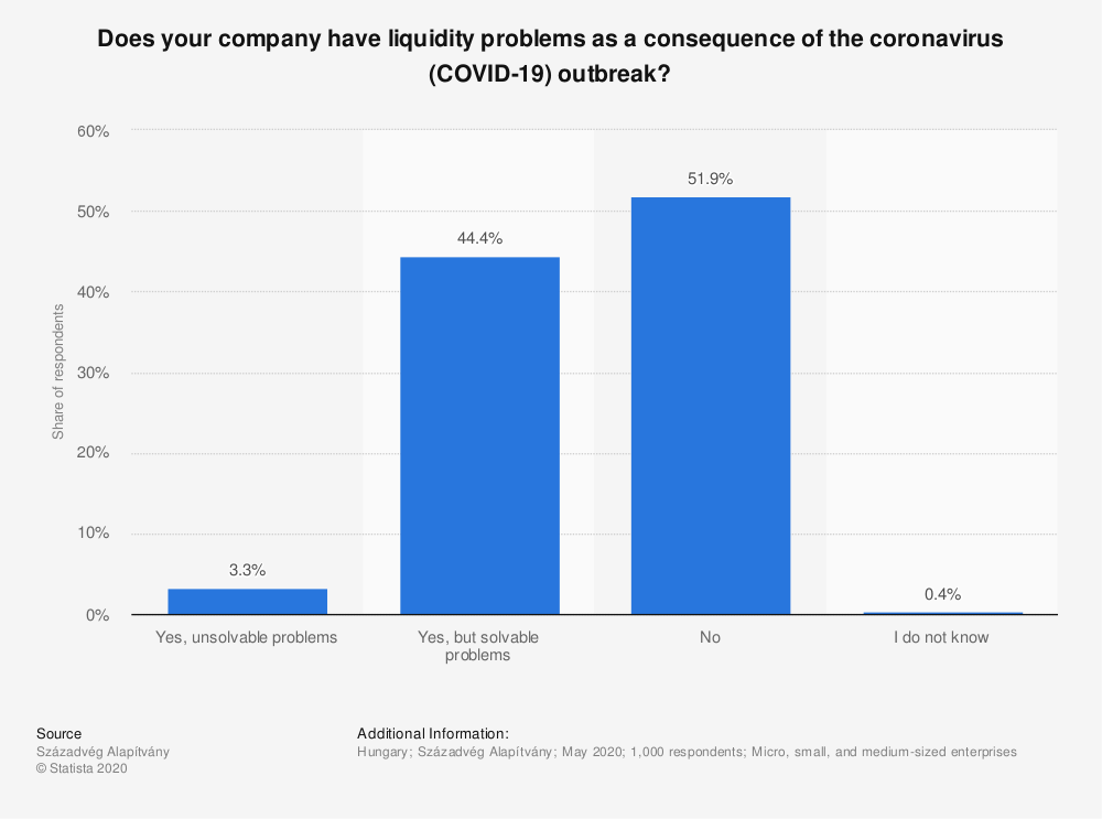 Statistic: Does your company have liquidity problems as a consequence of the coronavirus (COVID-19) outbreak? | Statista