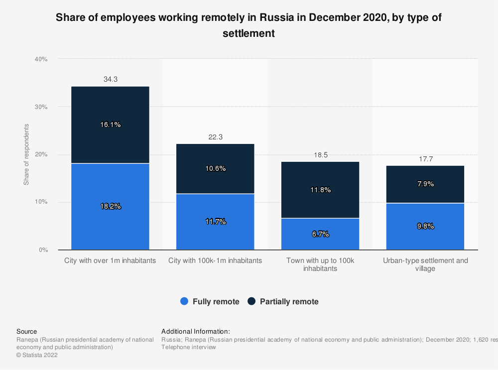 Statistic: Share of employees working remotely during the coronavirus (COVID-19) in Russia in 2020, by type of settlement | Statista