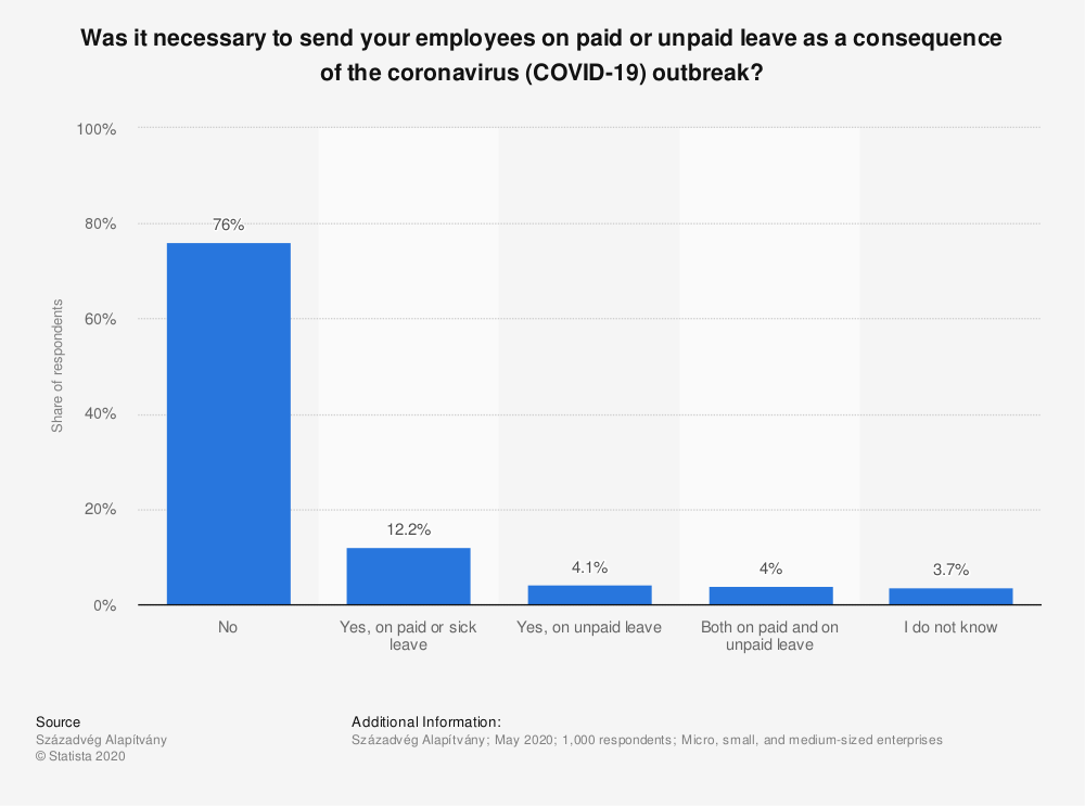Statistic: Was it necessary to send your employees on paid or unpaid leave as a consequence of the coronavirus (COVID-19) outbreak? | Statista