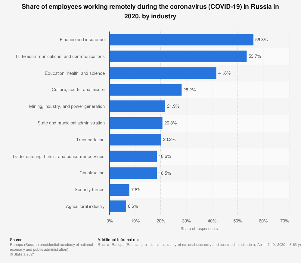 Statistic: Share of employees working remotely during the coronavirus (COVID-19) in Russia in 2020, by industry | Statista
