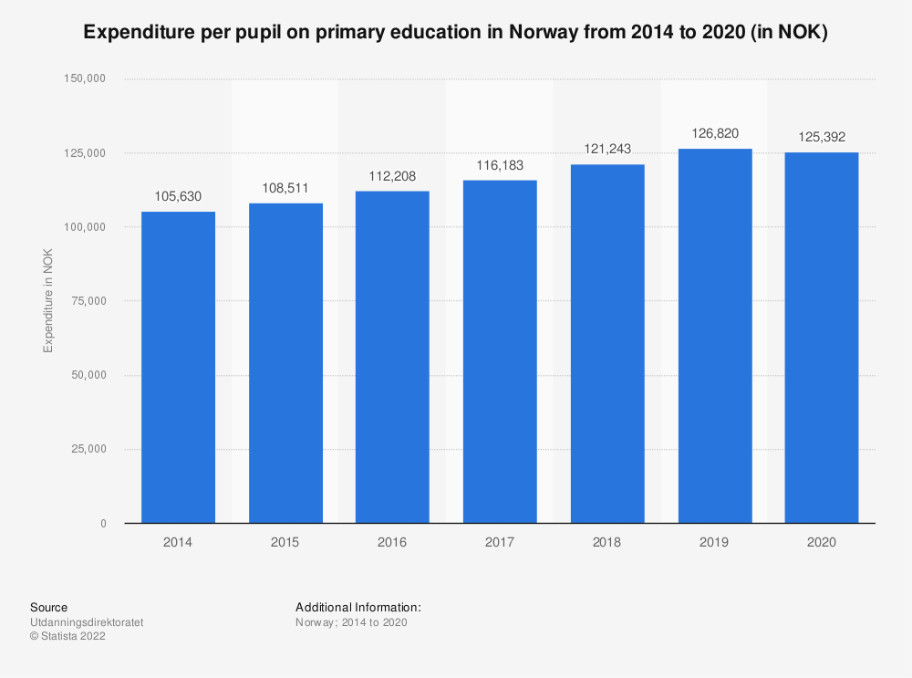 Statistic: Expenditure on primary education in Norway from 2014 to 2019, per pupil (in NOK) | Statista