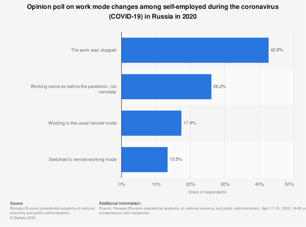 Statistic: Opinion poll on work mode changes among self-employed during the coronavirus (COVID-19) in Russia in 2020 | Statista