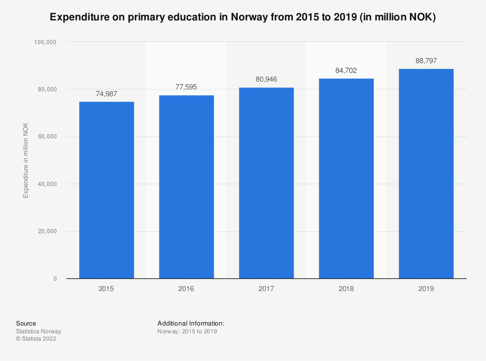 Statistic: Expenditure on primary education in Norway from 2015 to 2018 (in million NOK)   Statista