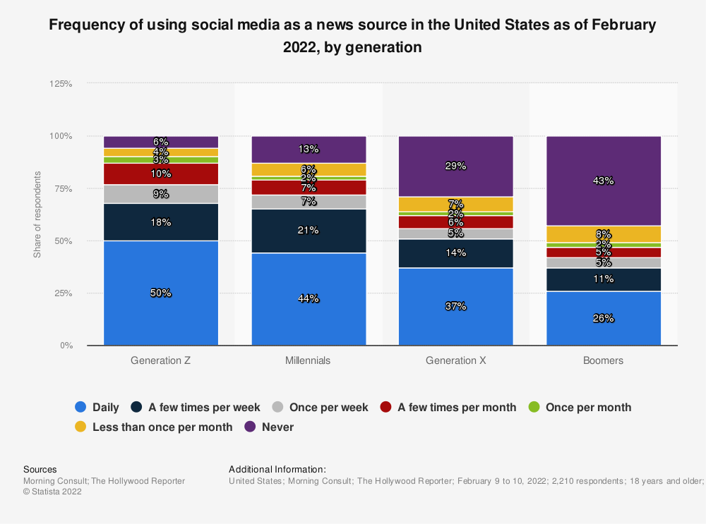 Statistic: Frequency of using social media as a news source in the United States as of May 2021, by generation | Statista