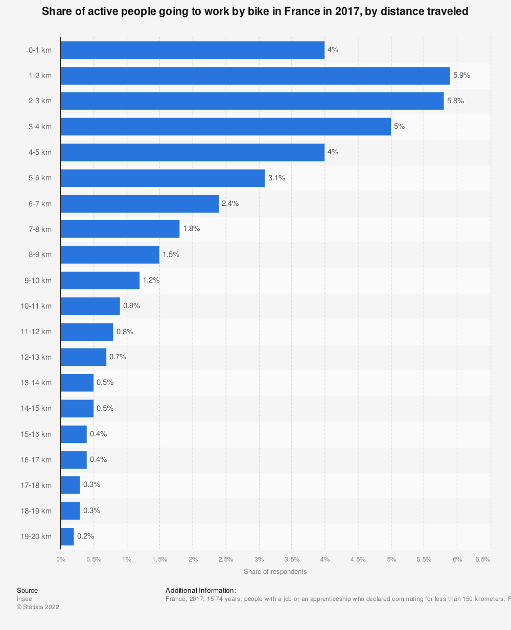 Statistic: Share of active people going to work by bike in France in 2015, by distance traveled   Statista