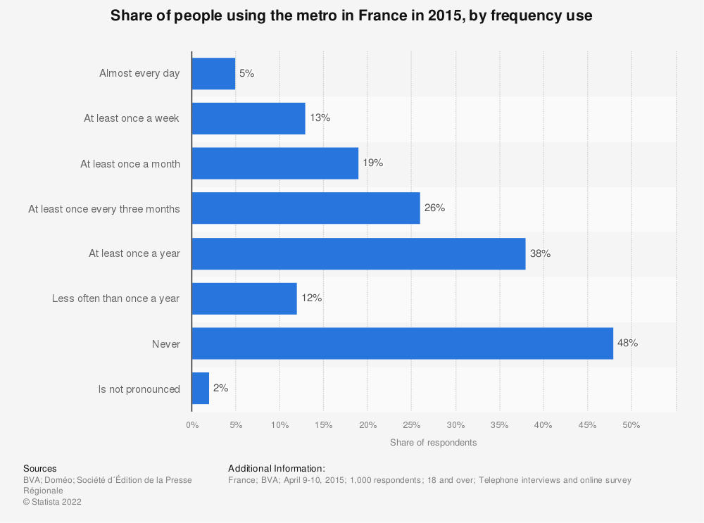 Statistic: Share of people using the metro in France in 2015, by frequency use | Statista