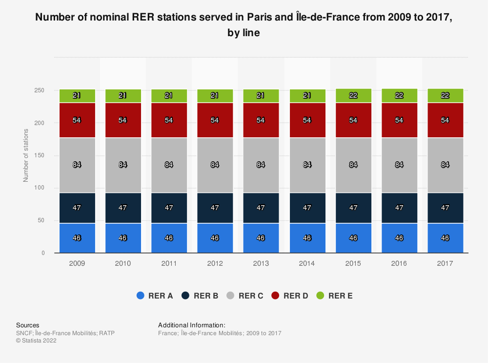 Statistic: Number of nominal RER stations served in Paris and Île-de-France from 2009 to 2017, by line   Statista
