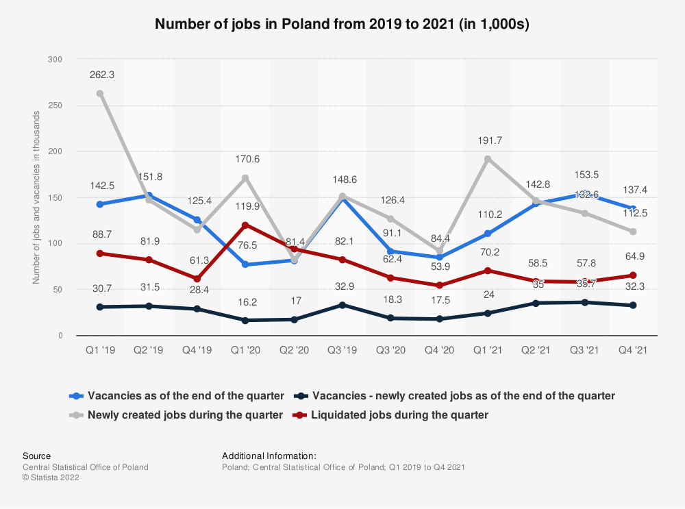 Statistic: Number of jobs in Poland in 2020 (in 1,000s) | Statista