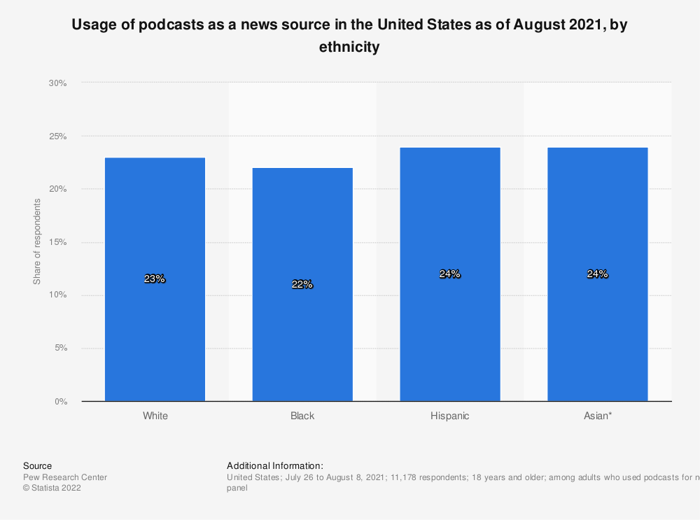 Statistic: Frequency of using podcasts as a news source in the United States as of March 2020, by ethnicity | Statista