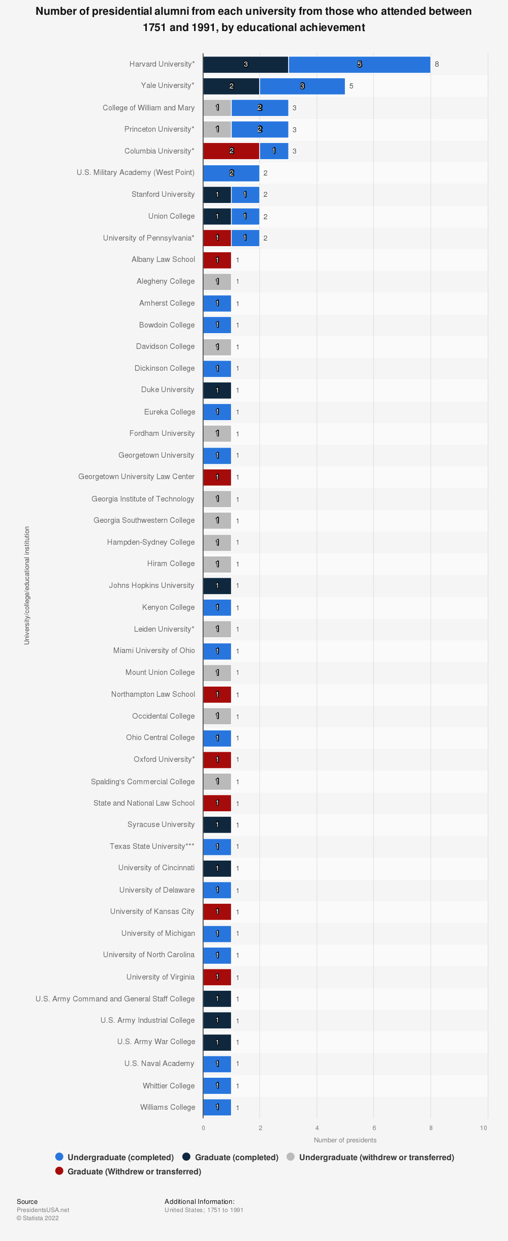 Statistic: Number of presidential alumni from each university from those who attended between 1751 and 1991, by educational achievement | Statista