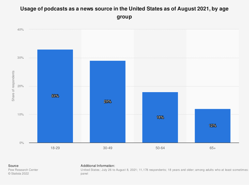Statistic: Frequency of using podcasts as a news source in the United States as of March 2020, by generation   Statista