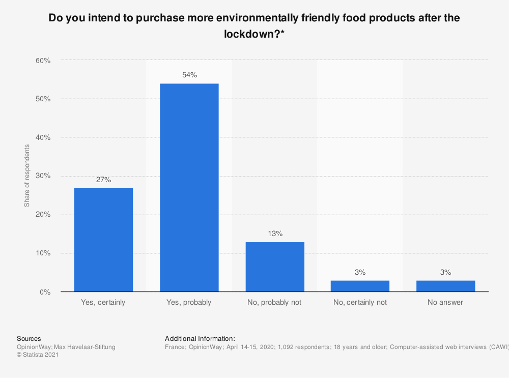 Statistic: Do you intend to purchase more environmentally friendly food products after the lockdown?* | Statista