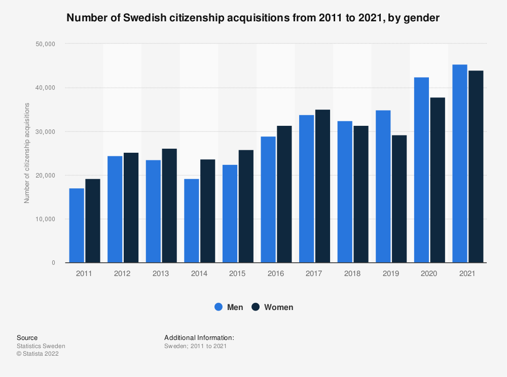 Statistic: Number of Swedish citizenship acquisitions from 2009 to 2019, by gender | Statista