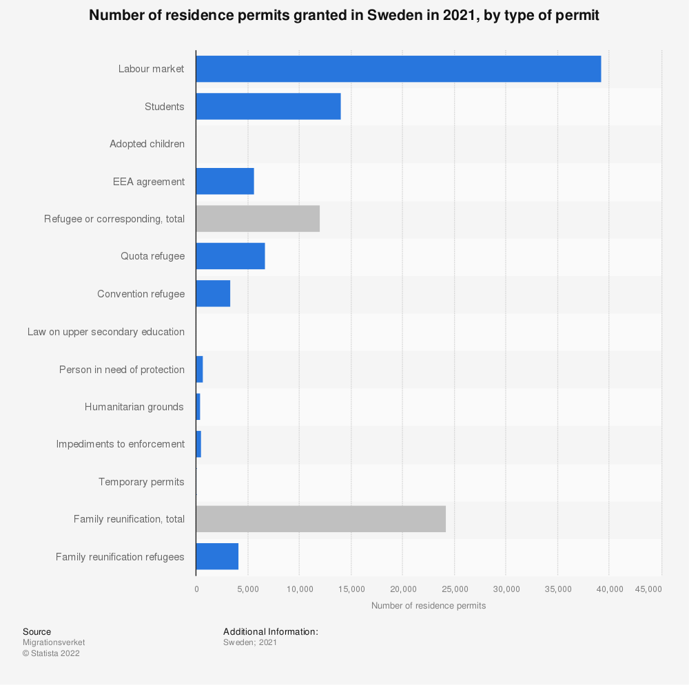 Statistic: Number of residence permits granted in Sweden in 2019, by type of permit | Statista