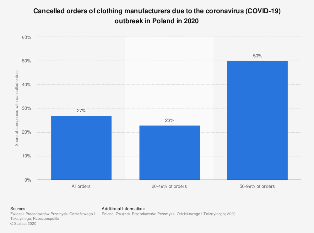 Statistic: Cancelled orders of clothing manufacturers due to the coronavirus (COVID-19) outbreak in Poland in 2020 | Statista