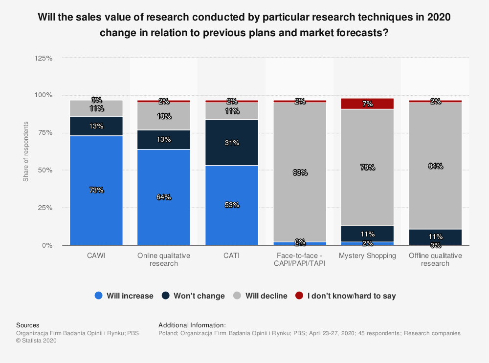 Statistic: Will the sales value of research conducted by particular research techniques in 2020 change in relation to previous plans and market forecasts?   Statista