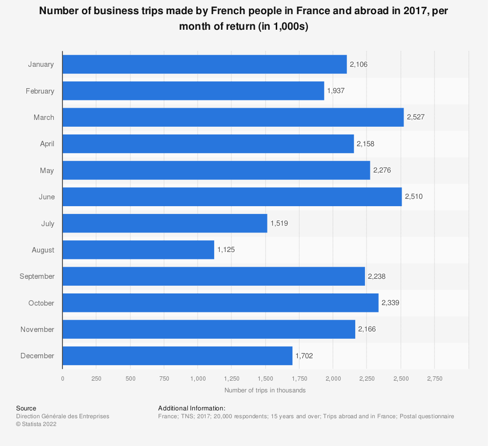 Statistic: Number of business trips made by French people in France and abroad in 2017, per month of return (in 1,000s) | Statista