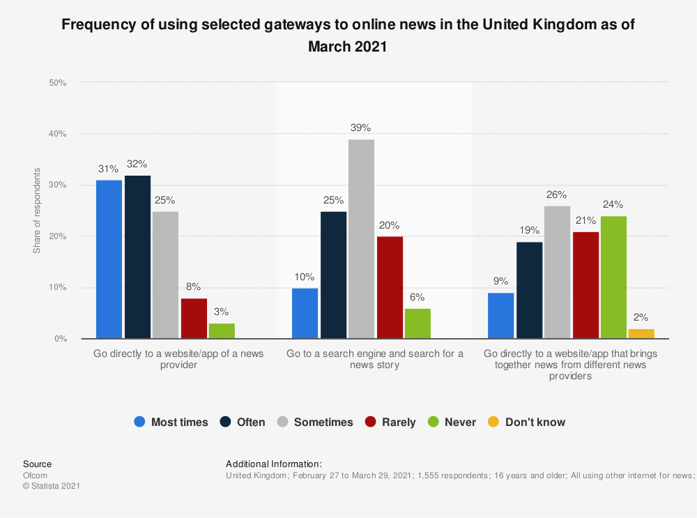 Statistic: How often, if at all, you do each of the following when you want to get news?* | Statista
