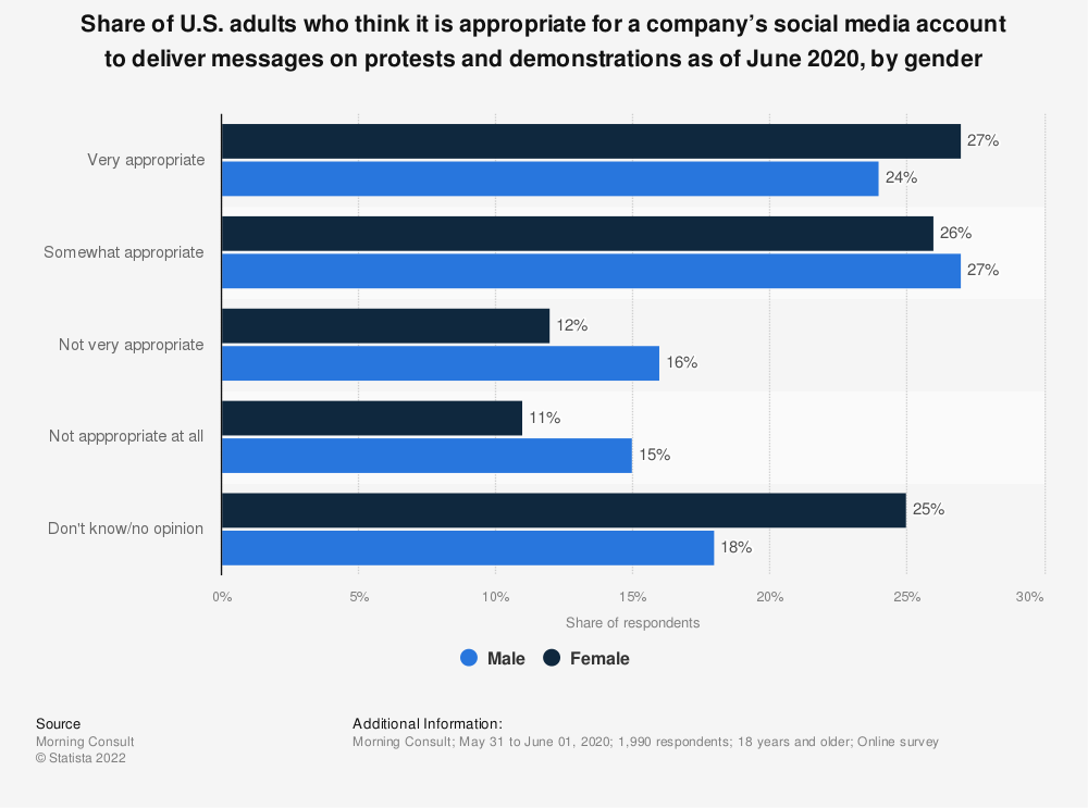 Statistic: Share of U.S. adults who think it is appropriate for a company's social media account to deliver messages on protests and demonstrations as of June 2020, by gender | Statista