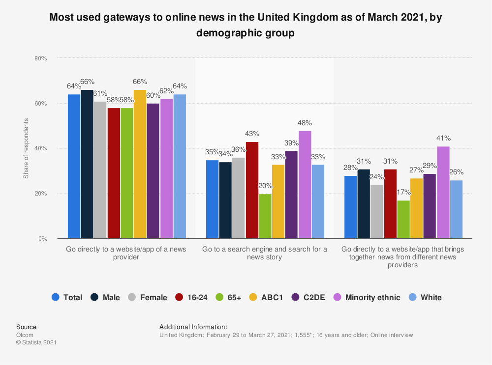 Statistic: Most used gateways to online news in the United Kingdom (UK) in 2019, by demographic group | Statista