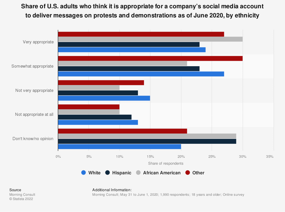 Statistic: Share of U.S. adults who think it is appropriate for a company's social media account to deliver messages on protests and demonstrations as of June 2020, by ethnicity | Statista