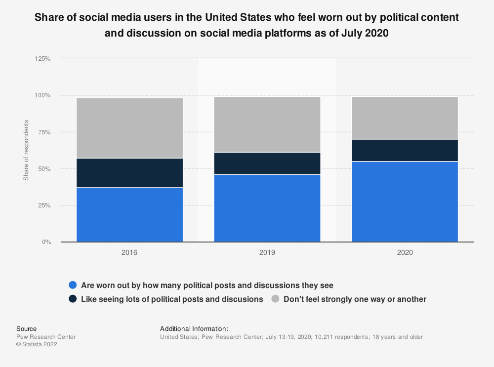 Statistic: Share of social media users in the United States who feel worn out by political content and discussion on social media platforms as of July 2020 | Statista