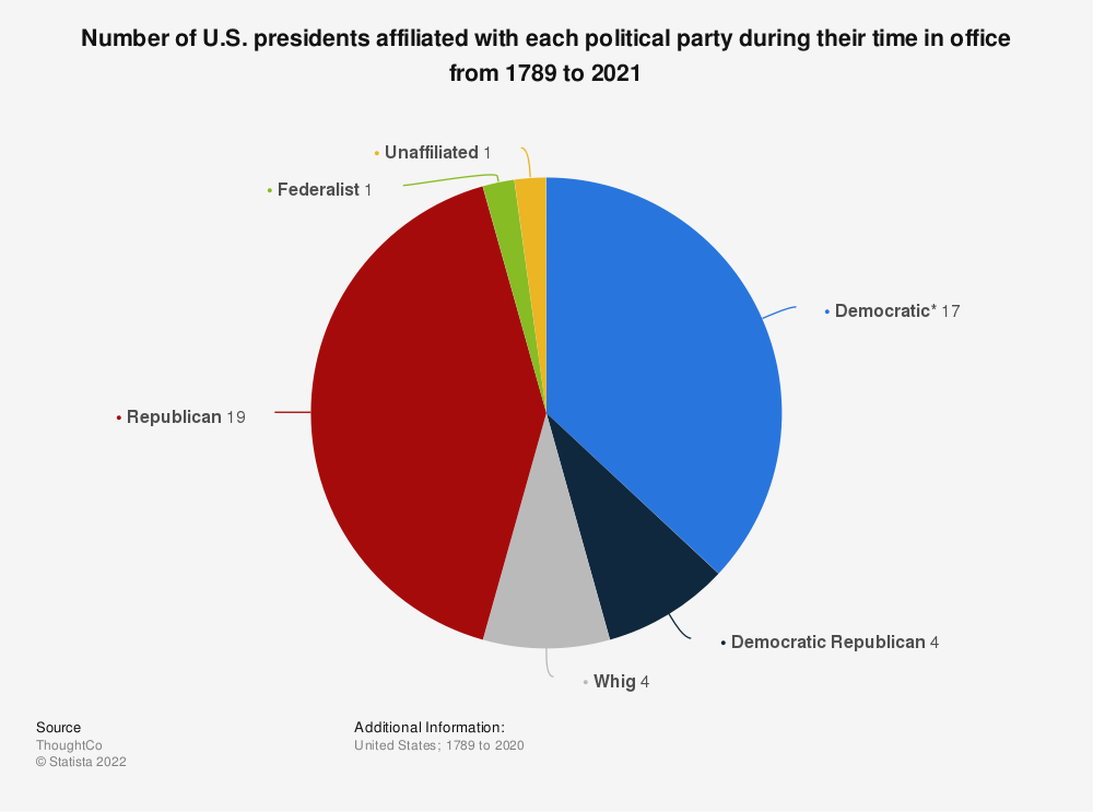 Statistic: Number of U.S. presidents affiliated with each political party during their time in office from 1789 to 2021 | Statista