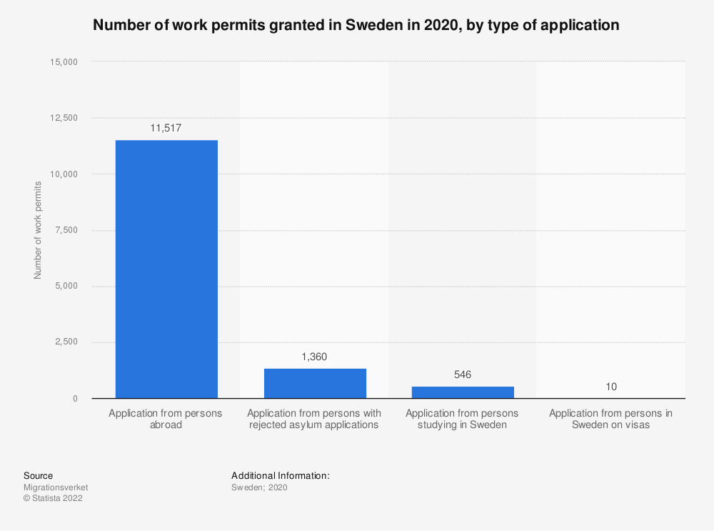 Statistic: Number of work permits granted in Sweden in 2019, by type of application | Statista
