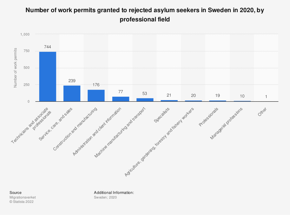 Statistic: Number of work permits granted to rejected asylum seekers in Sweden in 2019, by professional field | Statista