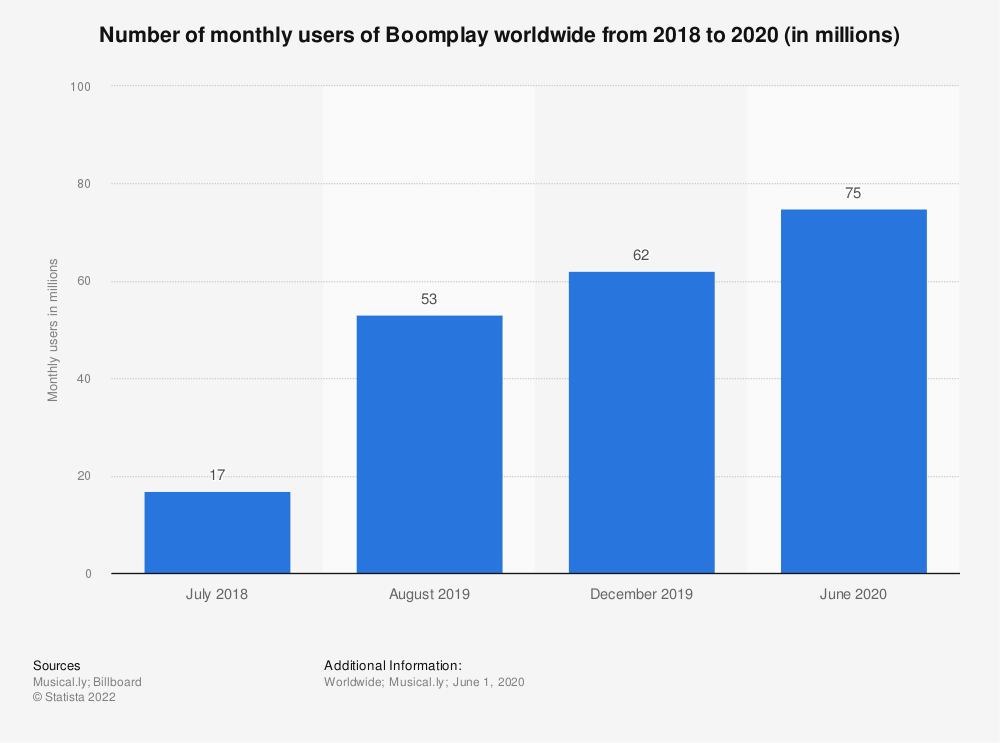 Statistic: Number of monthly users of Boomplay worldwide from 2018 to 2020 (in millions)    Statista
