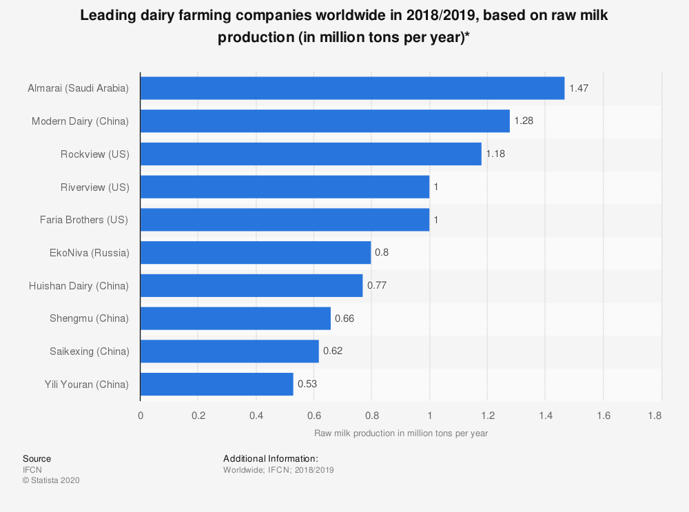 Statistic: Leading dairy farming companies worldwide in 2018/2019, based on raw milk production (in million tons per year)* | Statista