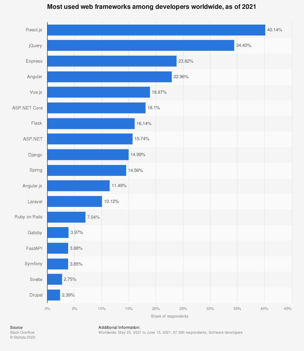 Statistic: Most used web frameworks among developers worldwide, as of early 2020 | Statista