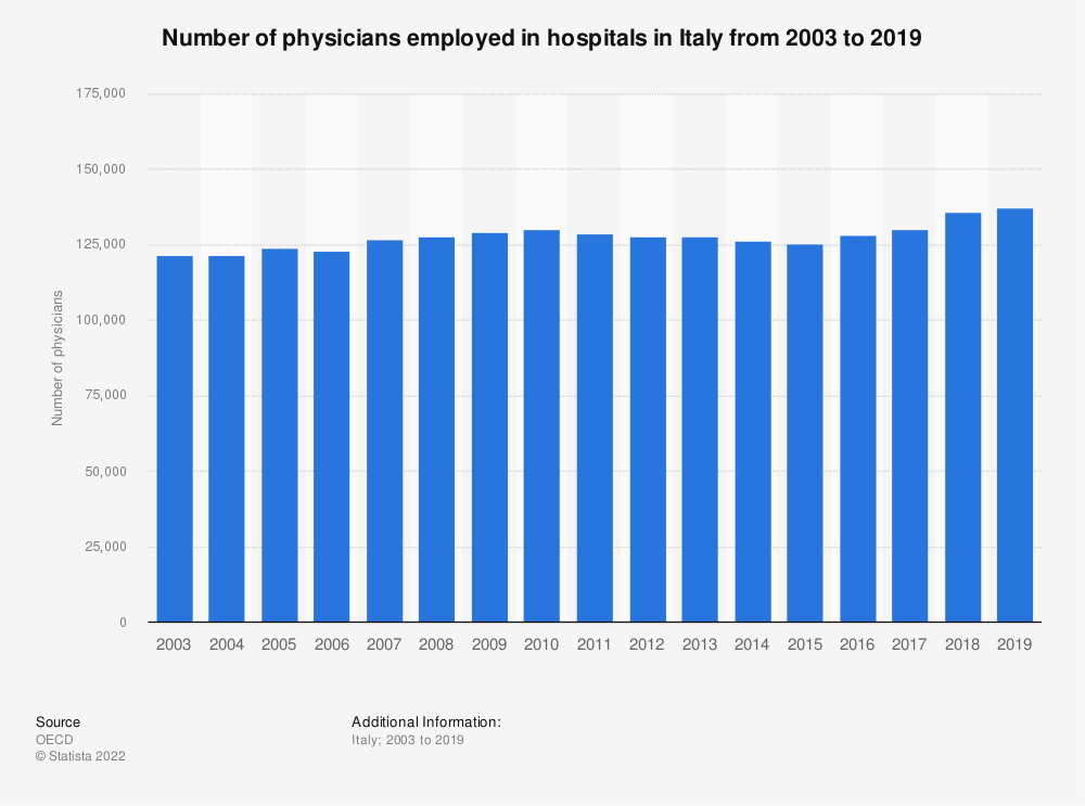 Statistic: Number of physicians employed in hospitals in Italy from 2003 to 2017 | Statista