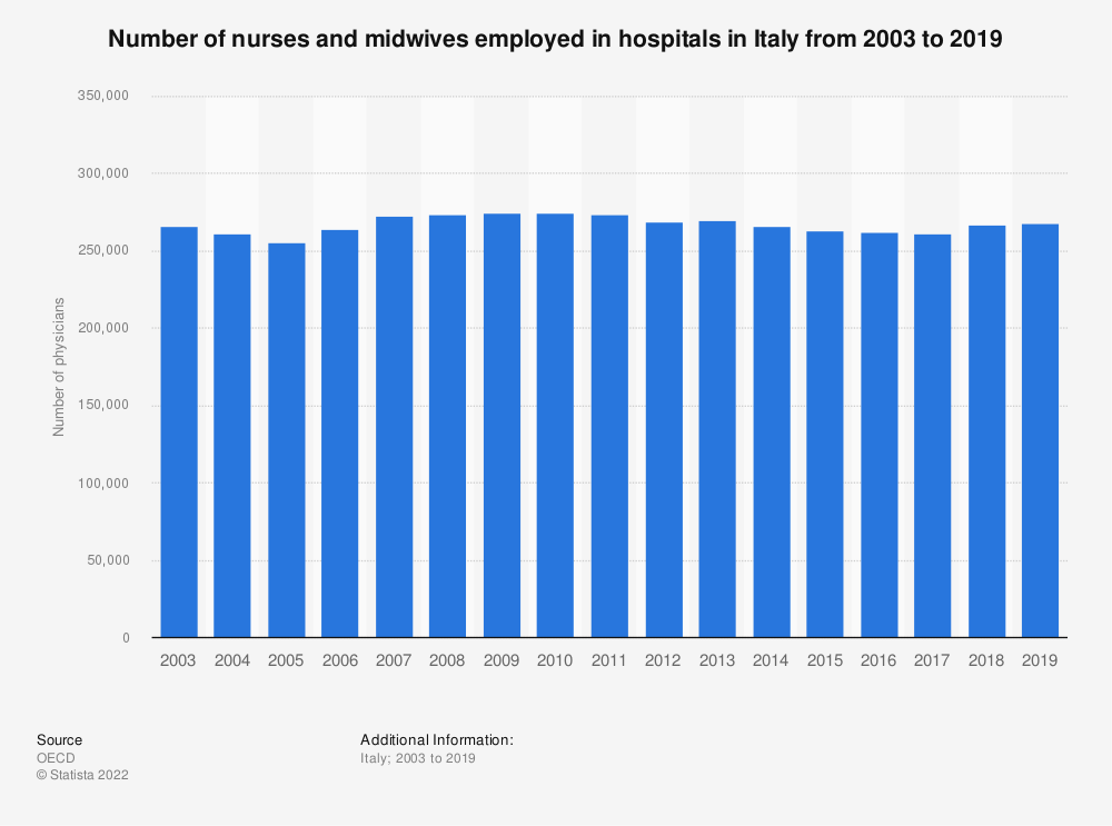 Statistic: Number of nurses and midwives employed in hospitals in Italy from 2003 to 2017 | Statista