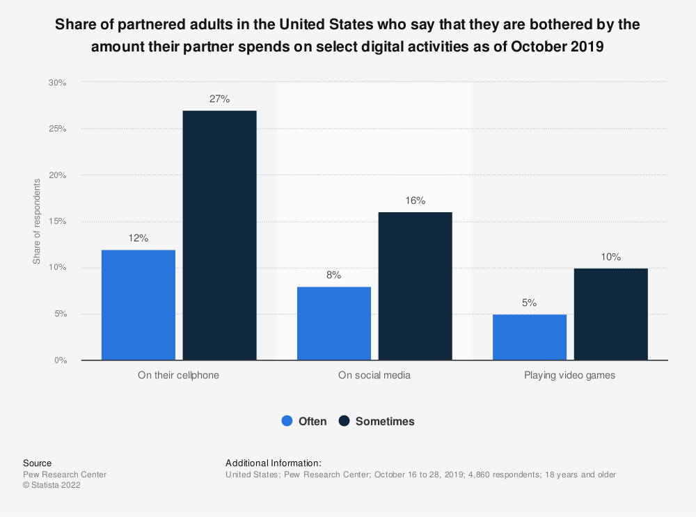 Statistic: Share of partnered adults in the United States who say that they are bothered by the amount their partner spends on select digital activities as of October 2019  | Statista