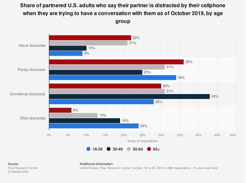 Statistic: Share of partnered U.S. adults who say their partner is distracted by their cellphone when they are trying to have a conversation with them as of October 2019, by age group | Statista