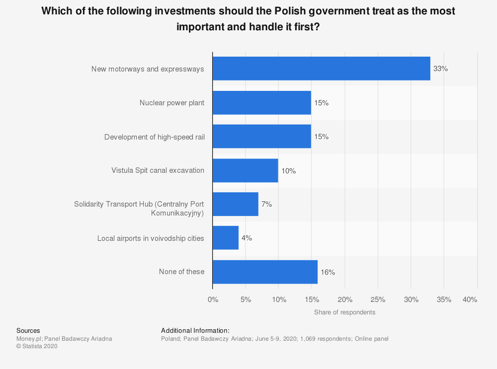 Statistic: Which of the following investments should the Polish government treat as the most important and handle it first?   Statista