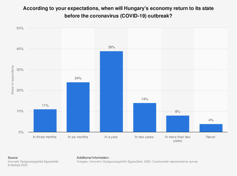 Statistic: According to your expectations, when will Hungary's economy return to its state before the coronavirus (COVID-19) outbreak? | Statista
