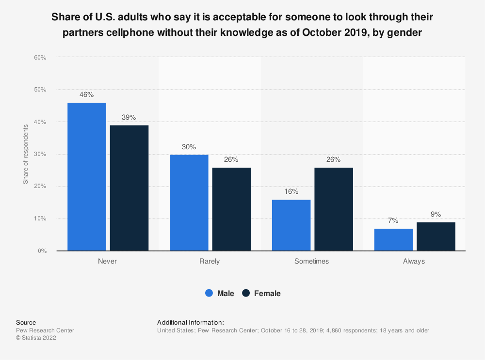 Statistic: Share of U.S. adults who say it is acceptable for someone to look through their partners cellphone without their knowledge as of October 2019, by gender | Statista