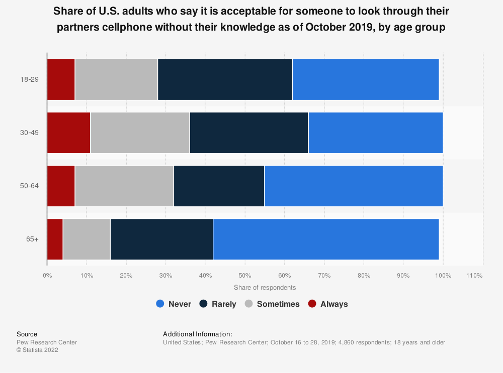 Statistic: Share of U.S. adults who say it is acceptable for someone to look through their partners cellphone without their knowledge as of October 2019, by age group   Statista
