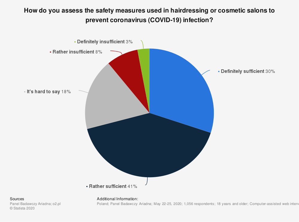 Statistic: How do you assess the safety measures used in hairdressing or cosmetic salons to prevent coronavirus (COVID-19) infection? | Statista