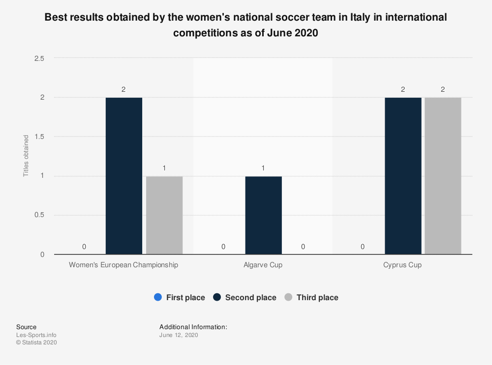 Statistic: Best results obtained by the women's national soccer team in Italy in international competitions as of June 2020 | Statista