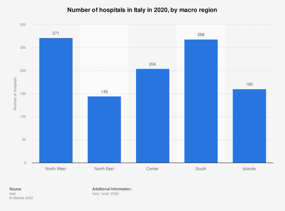 Statistic: Number of hospitals in Italy in 2017, by macro region | Statista