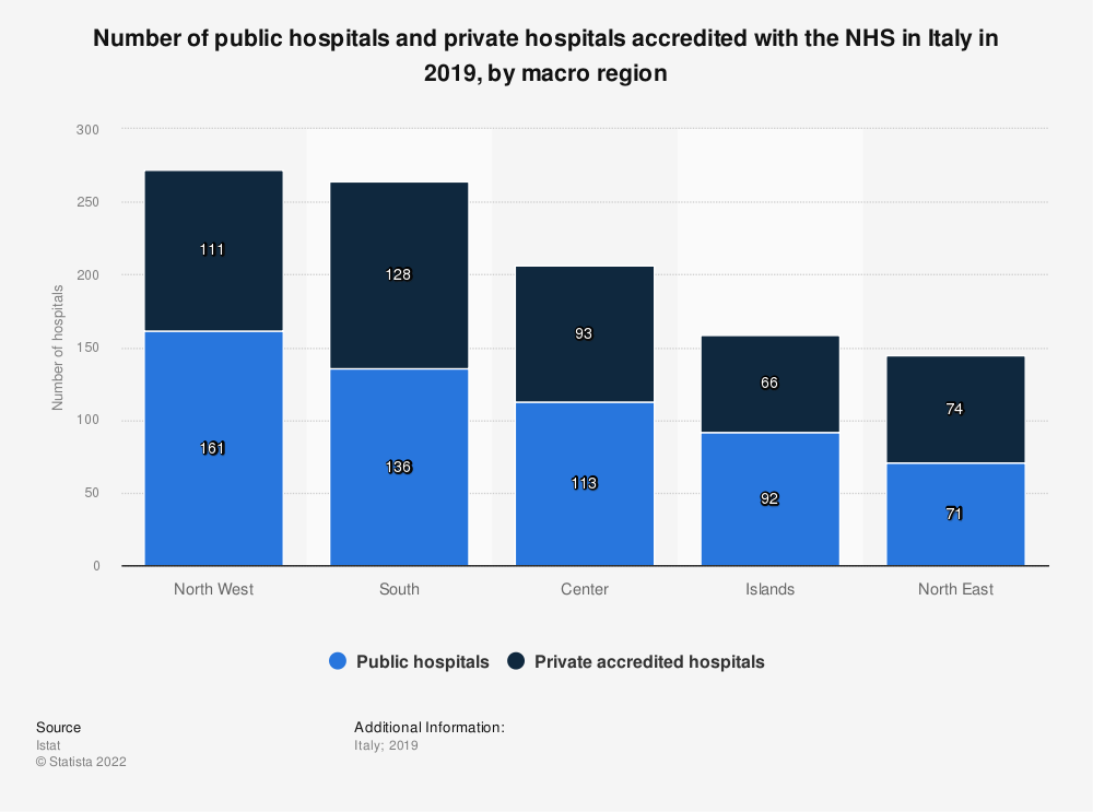 Statistic: Number of public hospitals and private hospitals accredited with the NHS in Italy in 2017, by macro region | Statista